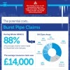 Burst pipe claims: the facts & how to prevent them